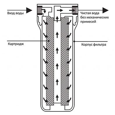 Как работает магистральный фильтр воды bb10